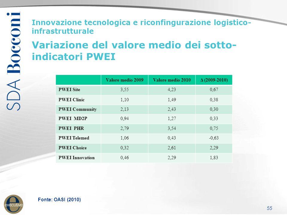 55 Innovazione tecnologica e riconfingurazione logistico- infrastrutturale Variazione del valore medio dei sotto- indicatori PWEI Valore medio 2009Valore medio 2010Δ (2009-2010) PWEI Site3,554,230,67 PWEI Clinic1,101,490,38 PWEI Community2,132,430,30 PWEI MD2P0,941,270,33 PWEI PHR2,793,540,75 PWEI Telemed1,060,43-0,63 PWEI Choice0,322,612,29 PWEI Innovation0,462,291,83 Fonte: OASI (2010)