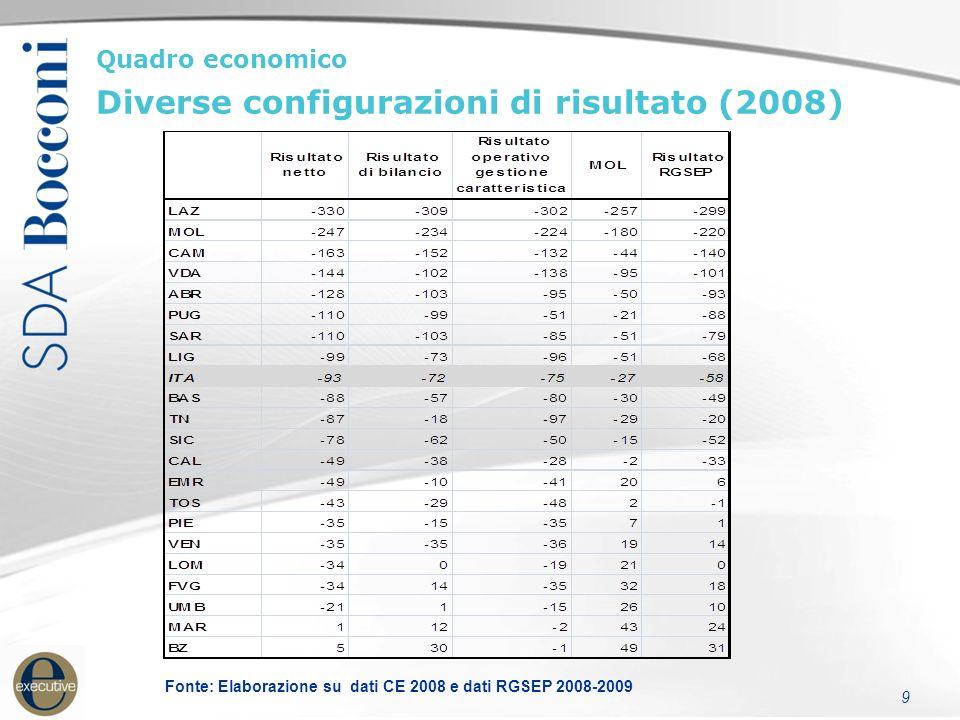 9 Fonte: Elaborazione su dati CE 2008 e dati RGSEP 2008-2009 Quadro economico Diverse configurazioni di risultato (2008)