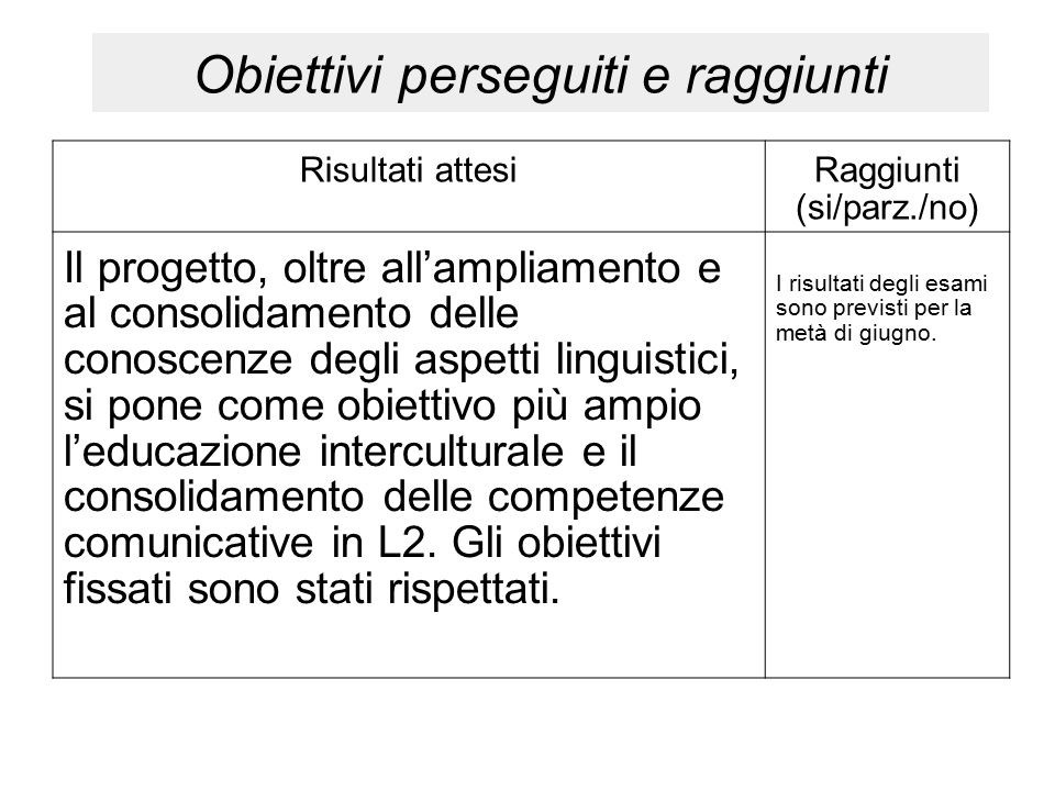 Obiettivi perseguiti e raggiunti Risultati attesiRaggiunti (si/parz./no) Il progetto, oltre all'ampliamento e al consolidamento delle conoscenze degli