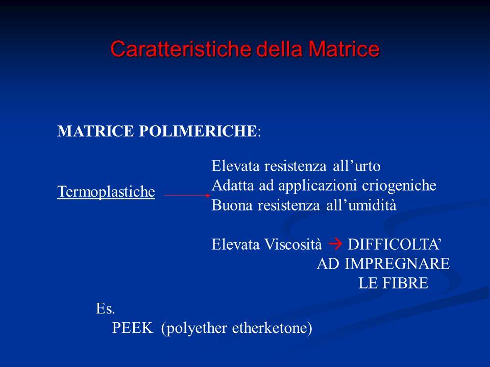 Caratteristiche della Matrice MATRICE POLIMERICHE: Termoindurenti Bassa Viscosità  BUONA IMPREGNAZIONE DELLE FIBRE Facilità di formazione di complesse catene polimeriche spaziali Es.