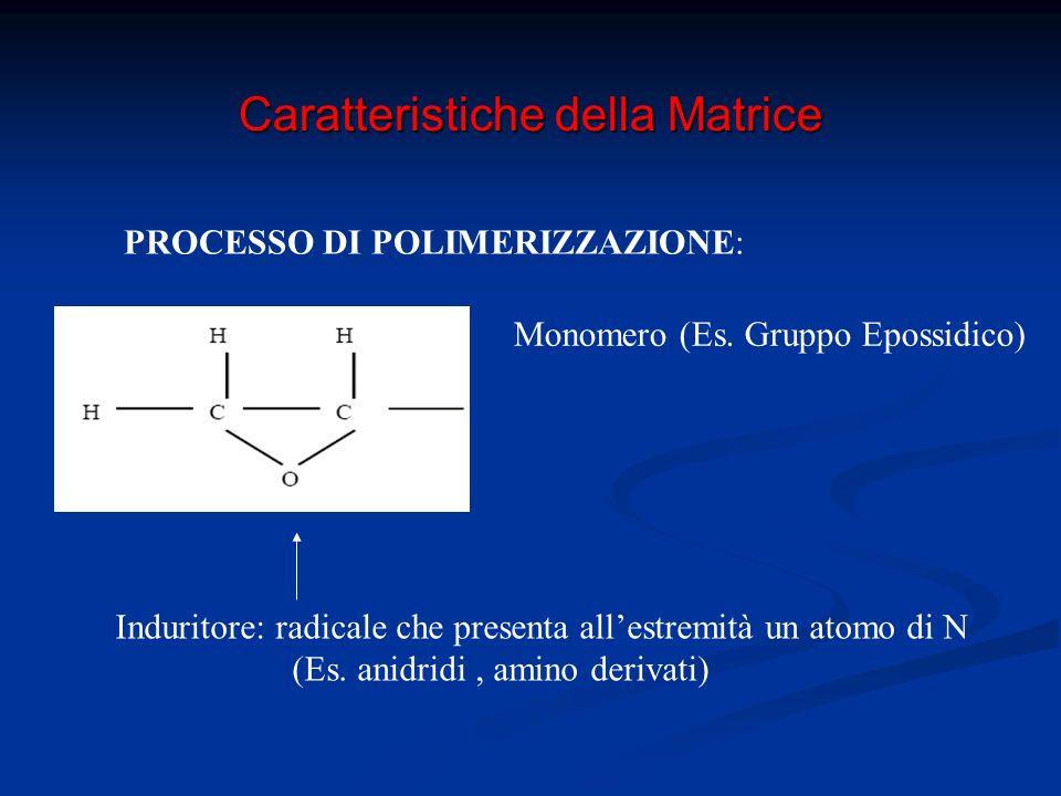Caratteristiche della Matrice PROCESSO DI POLIMERIZZAZIONE: Polimero della resina epossidica