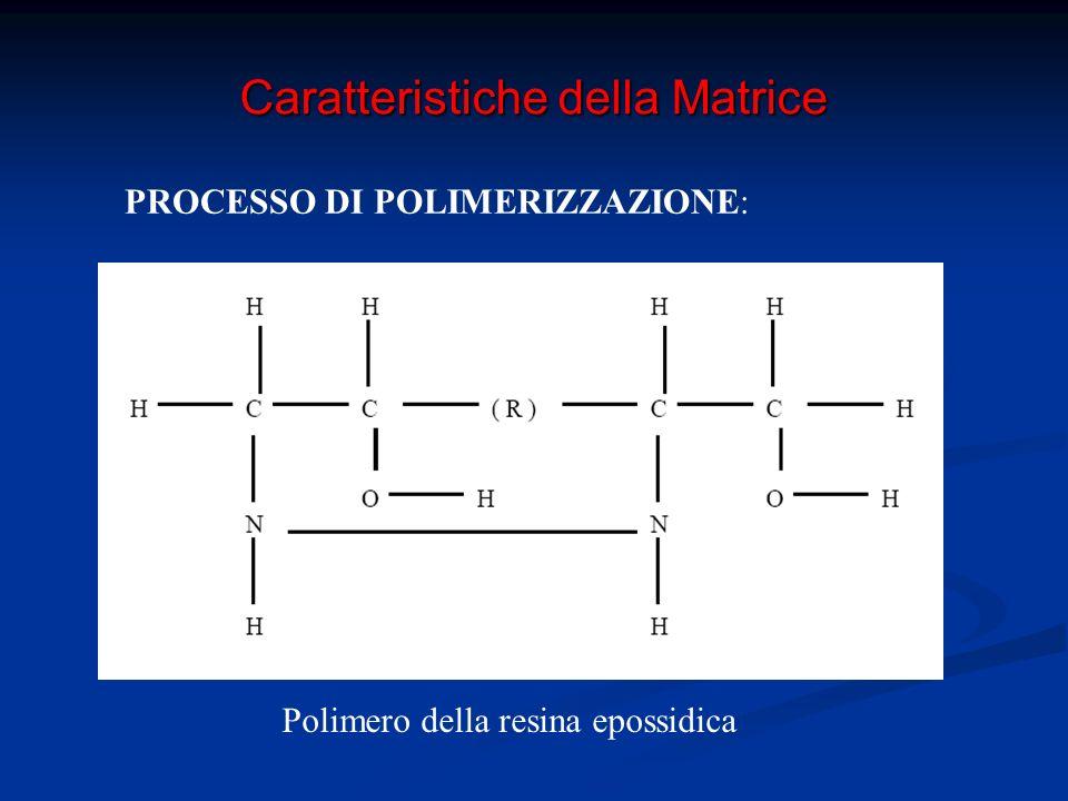 Caratteristiche della Matrice PROCESSO DI POLIMERIZZAZIONE: 1) Gelificazione: polimerizzazione del 70% della matrice