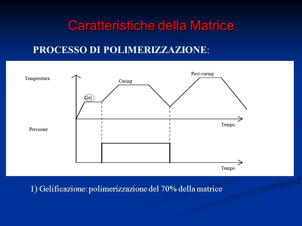 Caratteristiche della Matrice PROCESSO DI POLIMERIZZAZIONE: 2) Cura: Incremento della compattezza e del legame fibra matrice Riduzione delle tensioni residue dovute a ritiro differente tra fibra e matrice