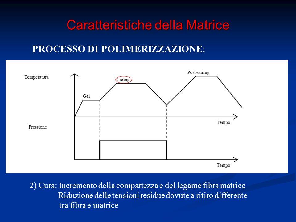 Caratteristiche della Matrice PROCESSO DI POLIMERIZZAZIONE: 3) Post Cura: ulteriore indurimento della matrice e riduzione delle tensioni residue aumento della T transizione vetrosa ( T critica )
