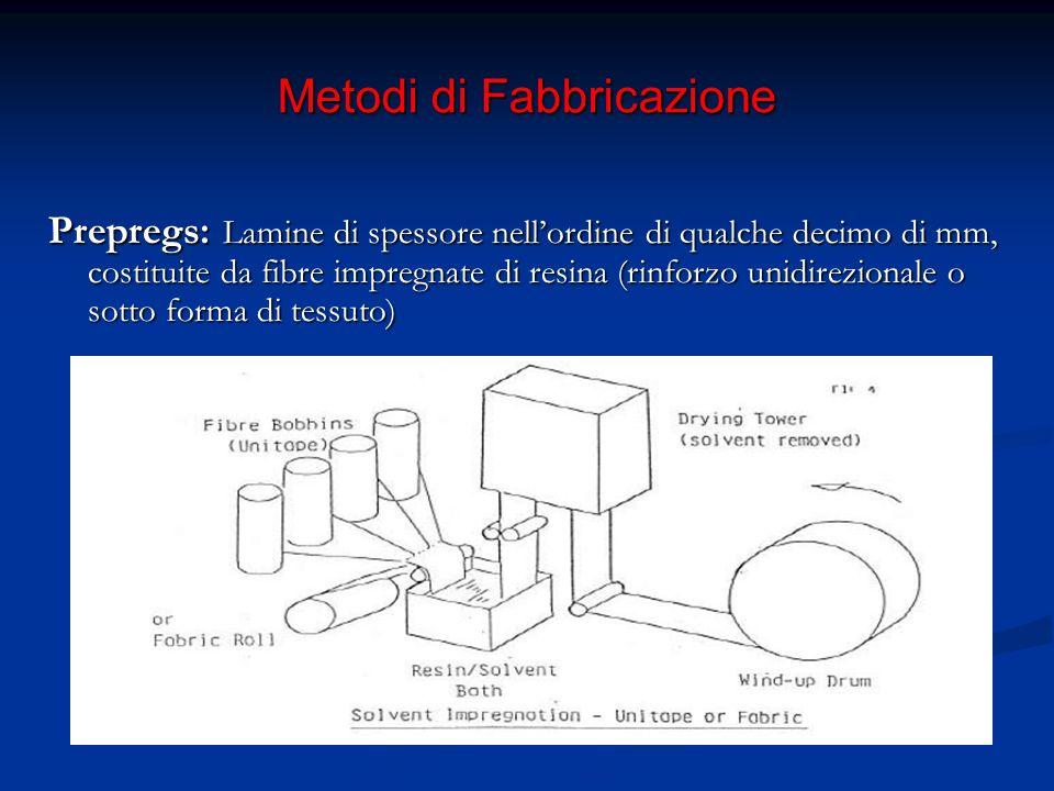 Metodi di Fabbricazione 5. Ciclo di Cura e Post Cura in autoclave