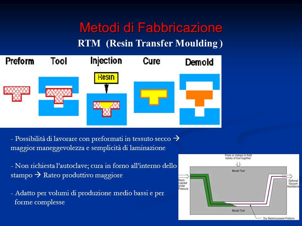 Cenni di Calcolo Meccanica della Lamina Teoria Classica dei Laminati (TCL) Micromeccanica Macromeccanica
