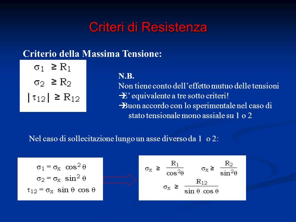 Criteri di Resistenza Criterio della Massima Tensione Variazione del carico critico con la direzione di sollecitazione: Rottura fibre Rottura legame fibra-matrice Rottura matrice