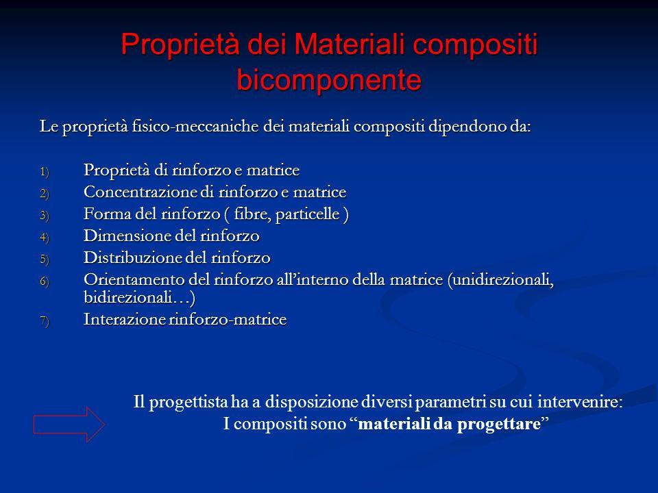Classificazione dei materiali compositi Meno usati in applicazioni strutturali