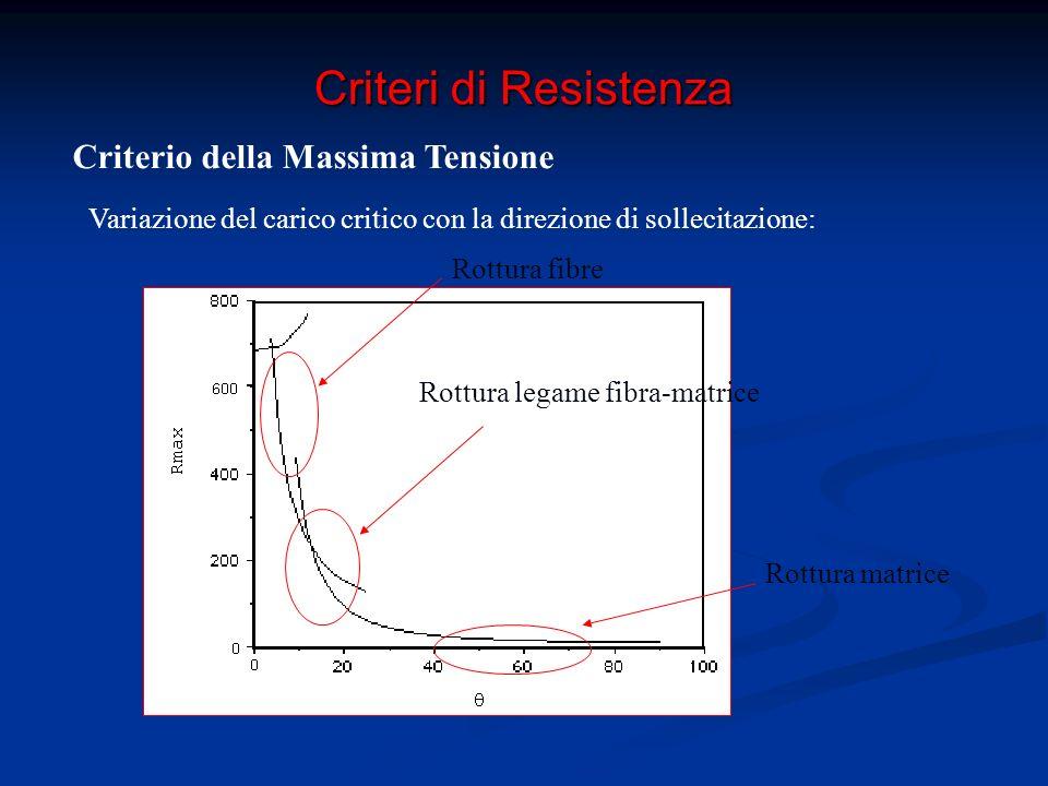 Criteri di Resistenza Criterio della Massima Energia di Distorsione (Tsai-Hill) N.B.