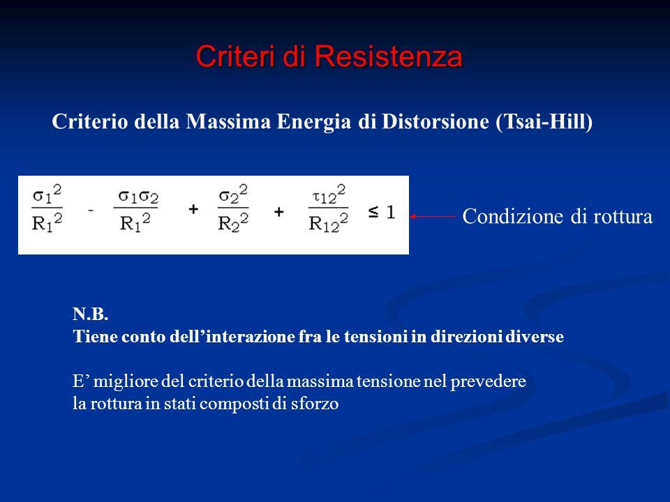 Criteri di Resistenza Criterio della Massima Energia di Distorsione (Tsai-Hill) Condizione di rottura Per tensione in una generica direzione non principale