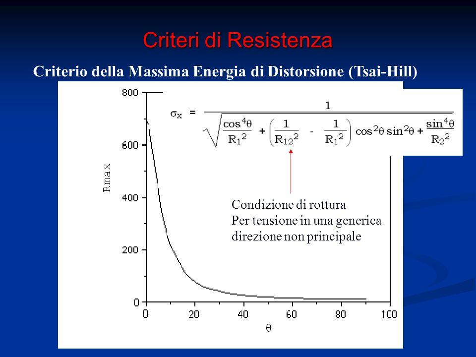 TCL:teoria classica della laminazione Permette di ricavare il legame tra le deformazioni all'interno dei laminati e le caratteristiche della sollecitazione Teoria di Kirchoff per le piastre