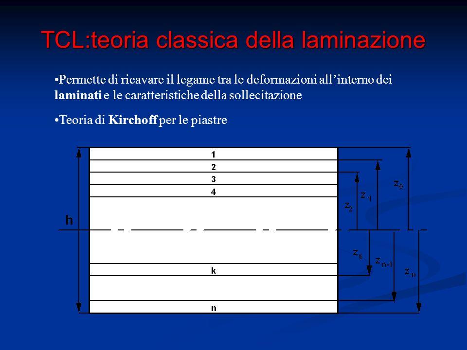 TCL:teoria classica della laminazione Hp della trattazione: 1)Lamine perfettamente incollate tra loro  Continuità di spost.