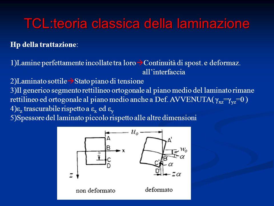TCL:teoria classica della laminazione Convenzioni su carichi: si tratta di sforzi e momenti agenti per unità di larghezza sul laminato