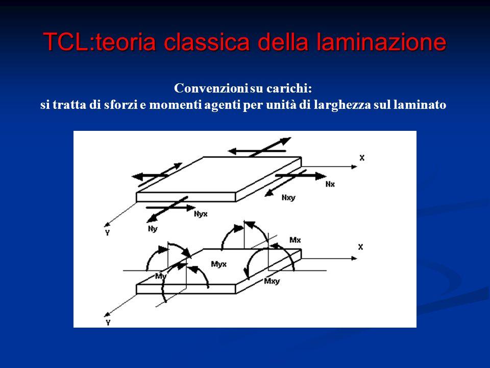 TCL:teoria classica della laminazione Gli spostamenti hanno andamento lineare lungo z Equazioni di congruenza Deformazioni nella generica lamina a distanza Z da piano medio in funzione delle deformazioni sul piano medio
