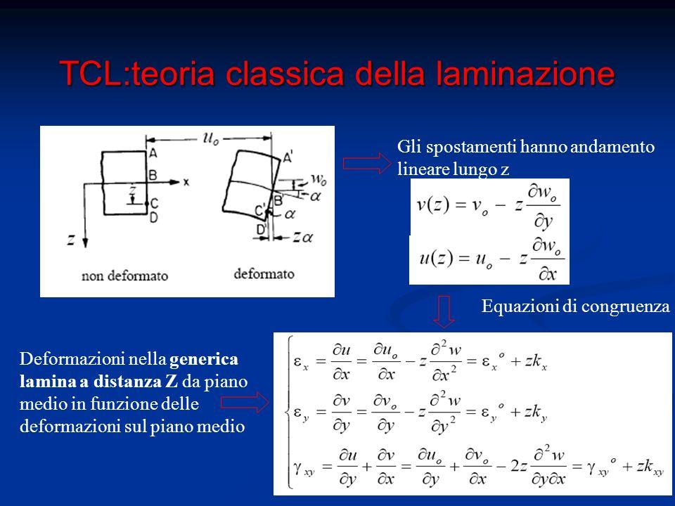 TCL:teoria classica della laminazione Equazioni Costitutive: stato tensionale nella generica lamina k-esima Oss.