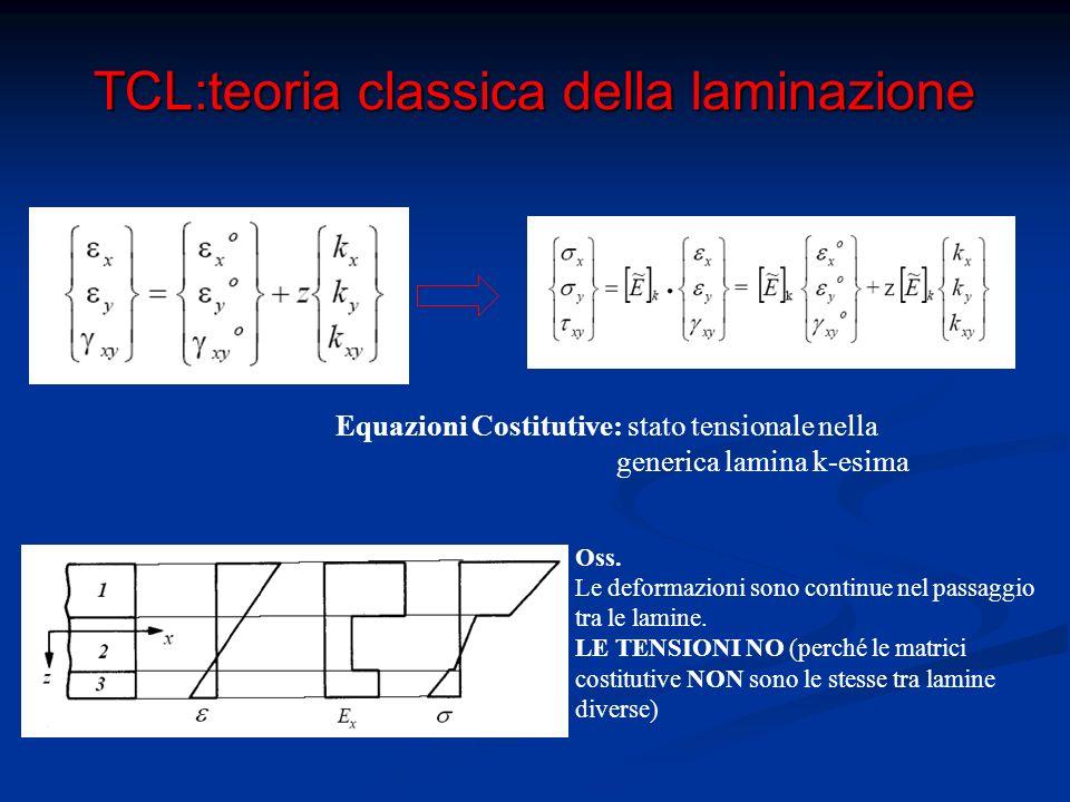 TCL:teoria classica della laminazione Equazioni di equilibrio: Equivalenza statica tra tensioni e caratteristiche della sollecitazione sul laminato i=x;y;xy Equazione Pseudo-Costitutiva del Laminato: Fornisce il legame tra deformazioni e caratteristiche della sollecitazione