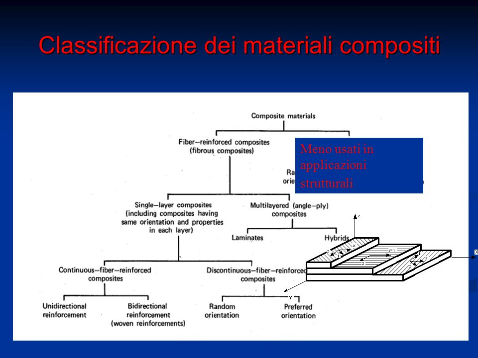 Materiali Compositi Fibrosi Materiali a Fibre lunghe o continue (lunghezza fibra confrontabile con quella del manufatto ).