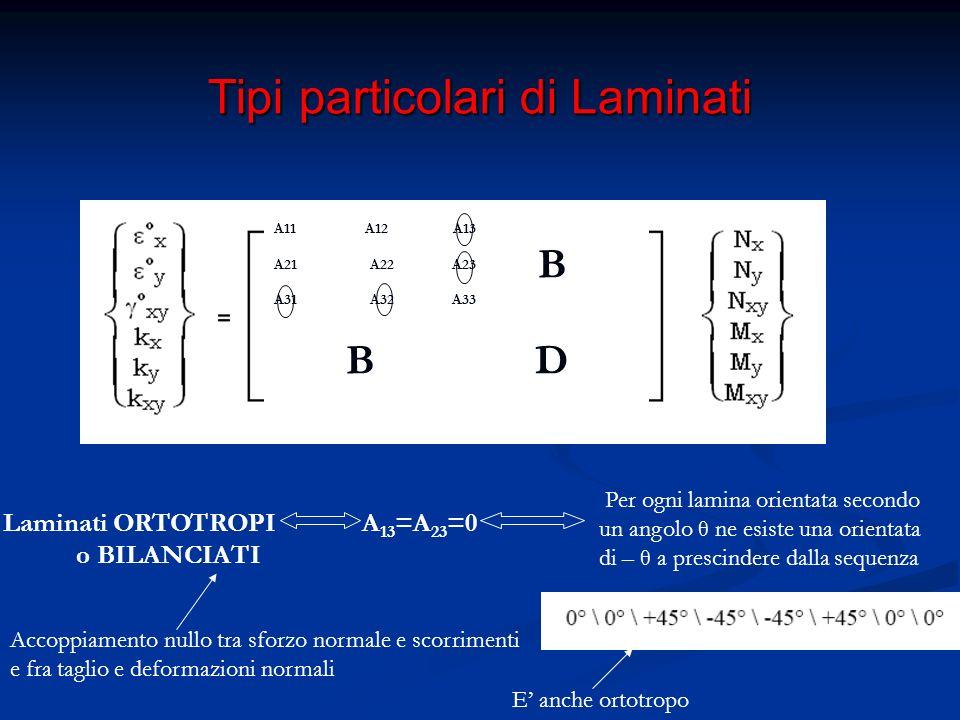 Tipi particolari di Laminati Laminati con D 13 =D 23 =0 A B B Accoppiamento nullo Momenti flettenti e curvatura torsionale e fra momento torcente e curvature flessionali Per ogni lamina orientata secondo un angolo θ ne esiste una orientata di – θ e simmetricamente disposta rispetto alla mezzeria D11 D12 D13 D21 D22 D23 D31 D32 D33 NON compatibile con la condizione di simmetria