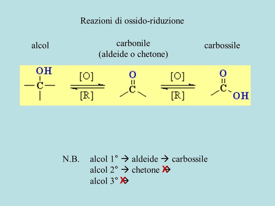 Reazioni di ossido-riduzione alcol carbonile (aldeide o chetone) carbossile N.B.alcol 1°  aldeide  carbossile alcol 2°  chetone  alcol 3°  X X