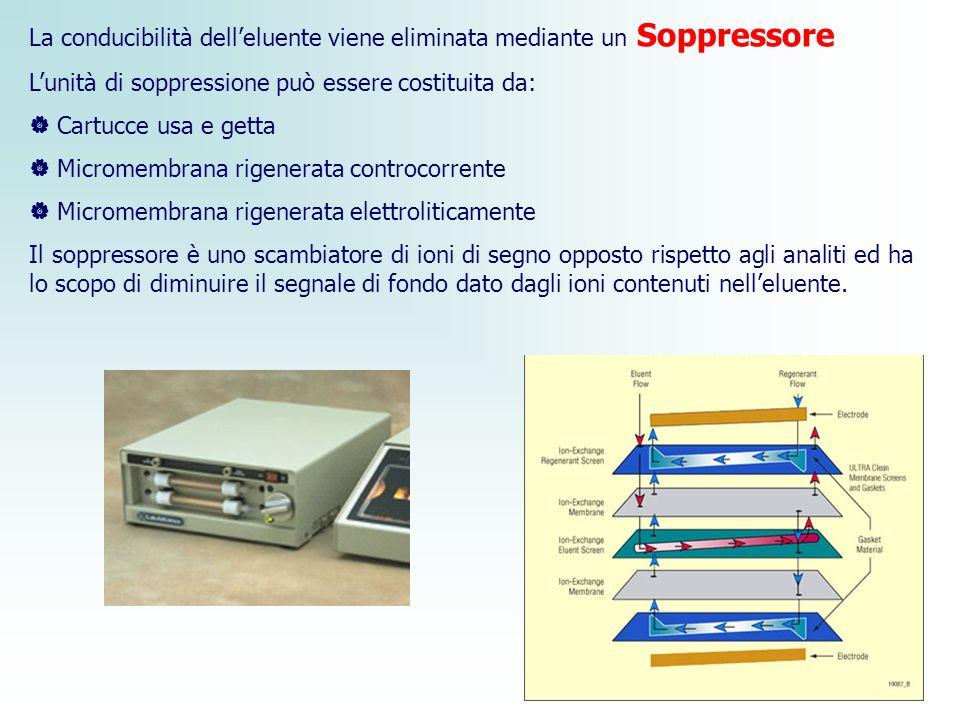 La conducibilità dell'eluente viene eliminata mediante un Soppressore L'unità di soppressione può essere costituita da:  Cartucce usa e getta  Micro