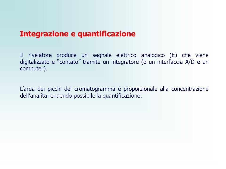 """Integrazione e quantificazione Il rivelatore produce un segnale elettrico analogico (E) che viene digitalizzato e """"contato"""" tramite un integratore (o"""