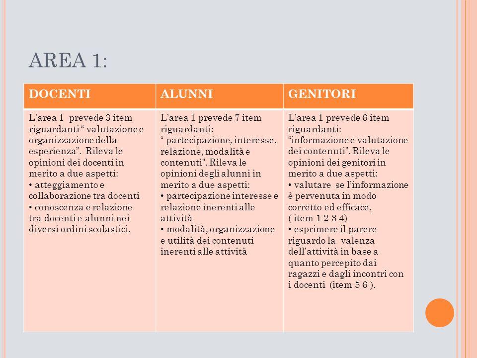 AREA 1: DOCENTIALUNNIGENITORI L'area 1 prevede 3 item riguardanti valutazione e organizzazione della esperienza .