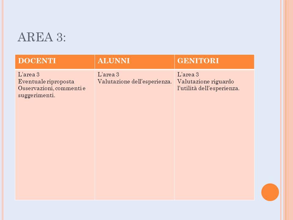 AREA 3: DOCENTIALUNNIGENITORI L'area 3 Eventuale riproposta Osservazioni, commenti e suggerimenti.