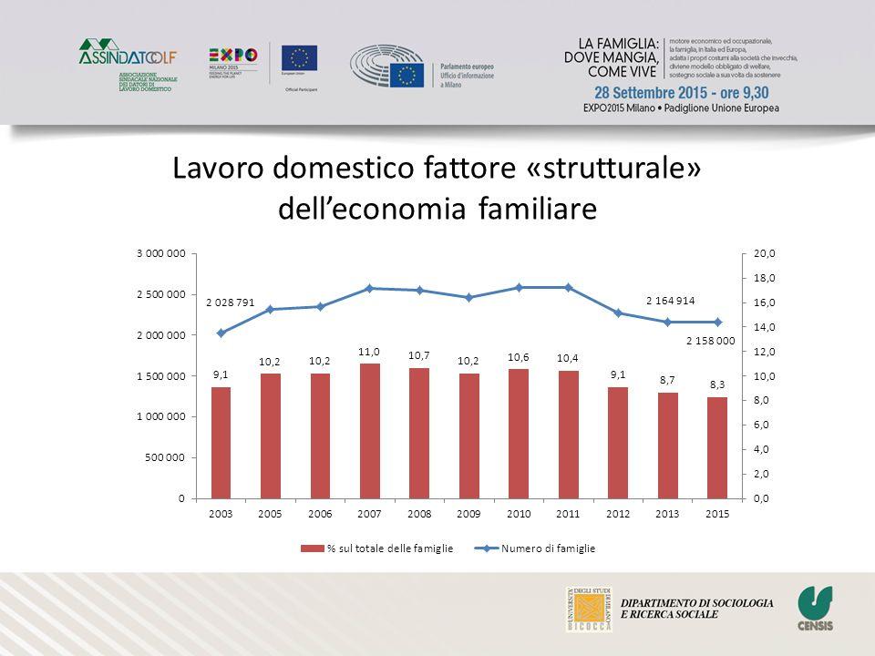 Lavoro domestico fattore «strutturale» dell'economia familiare