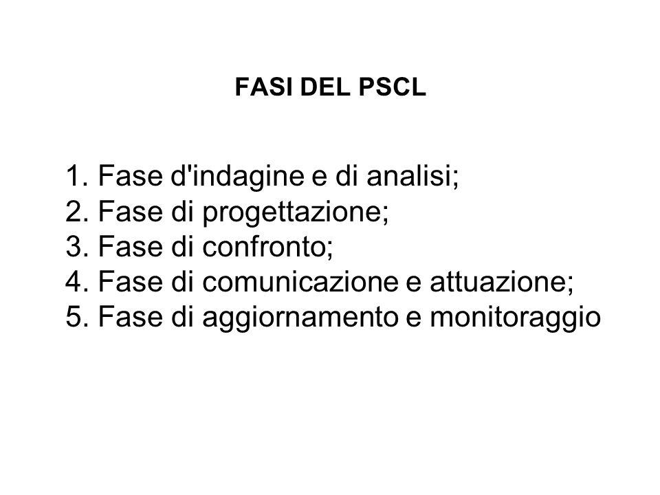 FASI DEL PSCL 1. Fase d'indagine e di analisi; 2. Fase di progettazione; 3. Fase di confronto; 4. Fase di comunicazione e attuazione; 5. Fase di aggio