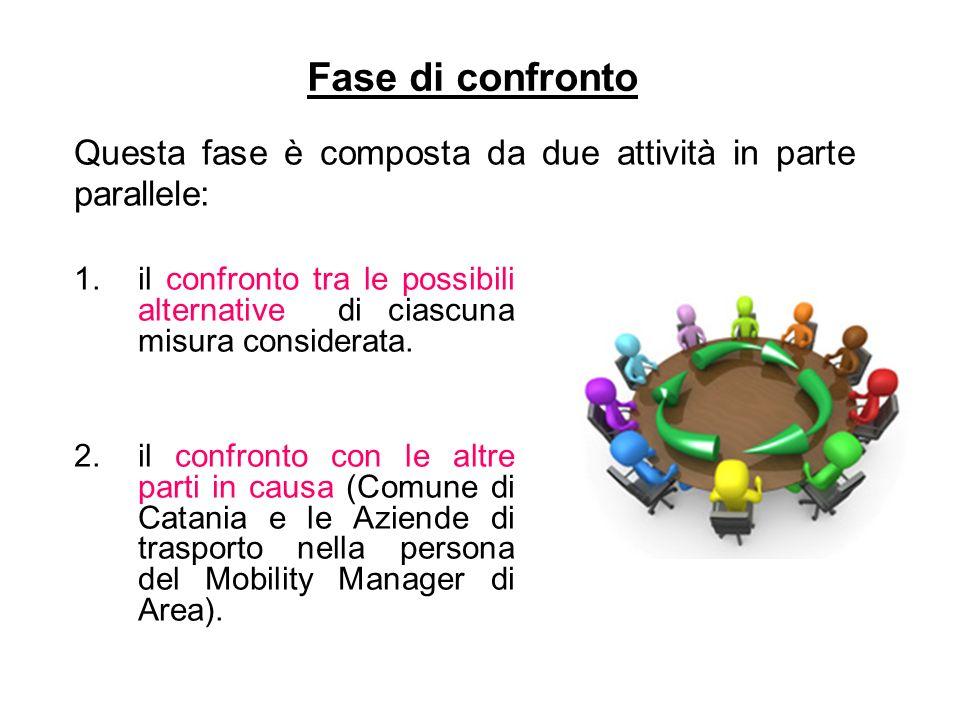 Fase di confronto 1.il confronto tra le possibili alternative di ciascuna misura considerata. 2.il confronto con le altre parti in causa (Comune di Ca
