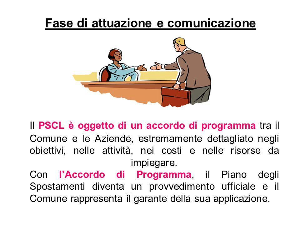 Fase di attuazione e comunicazione Il PSCL è oggetto di un accordo di programma tra il Comune e le Aziende, estremamente dettagliato negli obiettivi, nelle attività, nei costi e nelle risorse da impiegare.