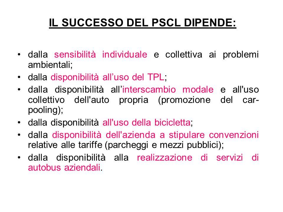 IL SUCCESSO DEL PSCL DIPENDE: dalla sensibilità individuale e collettiva ai problemi ambientali; dalla disponibilità all'uso del TPL; dalla disponibil