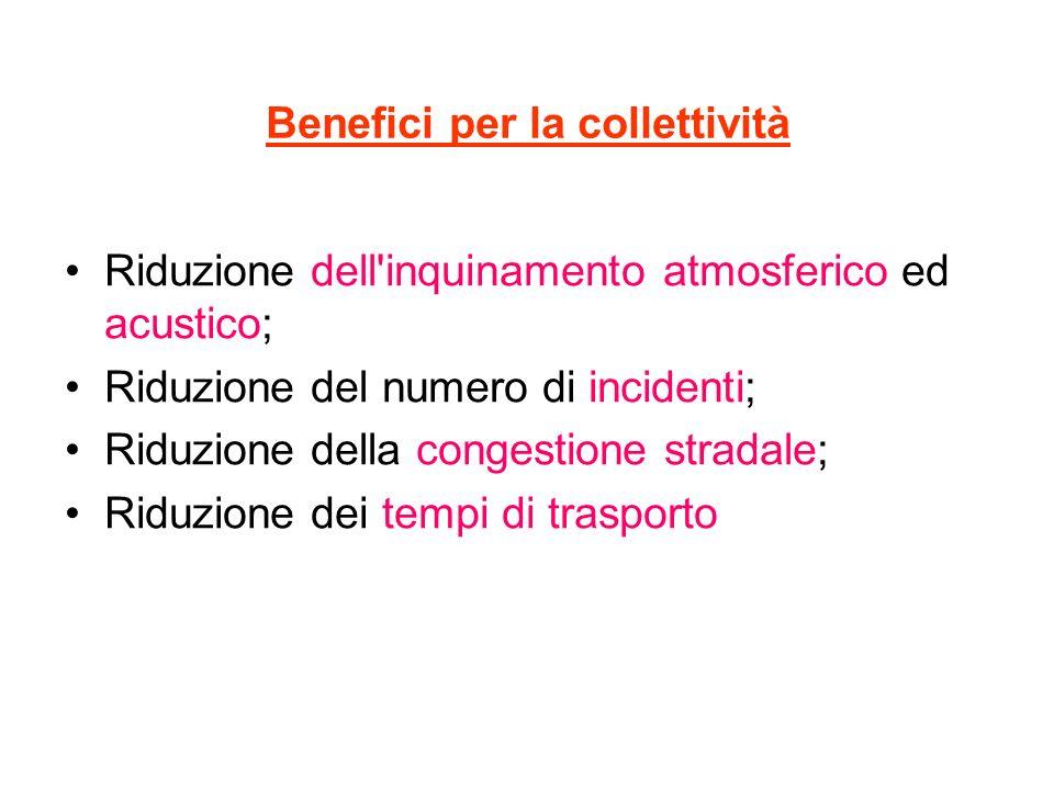 Benefici per la collettività Riduzione dell'inquinamento atmosferico ed acustico; Riduzione del numero di incidenti; Riduzione della congestione strad
