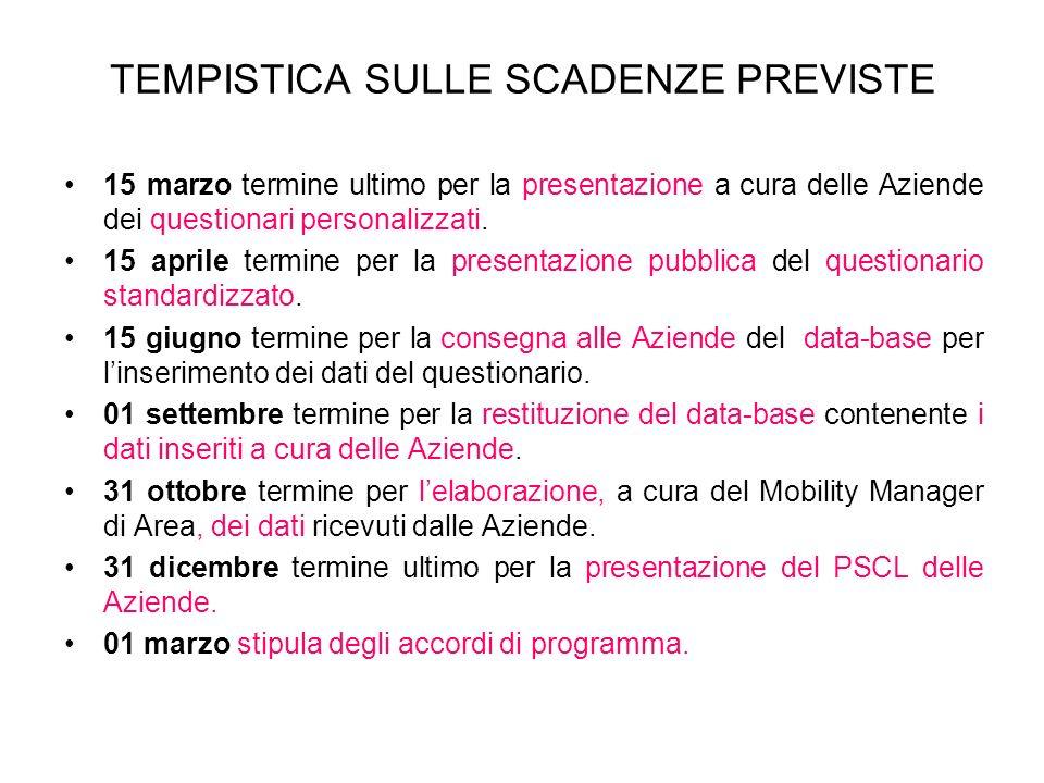 TEMPISTICA SULLE SCADENZE PREVISTE 15 marzo termine ultimo per la presentazione a cura delle Aziende dei questionari personalizzati.