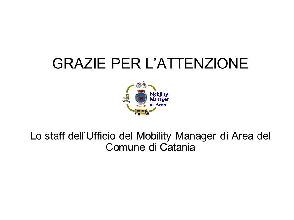 GRAZIE PER L'ATTENZIONE Lo staff dell'Ufficio del Mobility Manager di Area del Comune di Catania