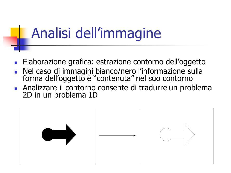 Analisi dell'immagine Elaborazione grafica: estrazione contorno dell'oggetto Nel caso di immagini bianco/nero l'informazione sulla forma dell'oggetto è contenuta nel suo contorno Analizzare il contorno consente di tradurre un problema 2D in un problema 1D