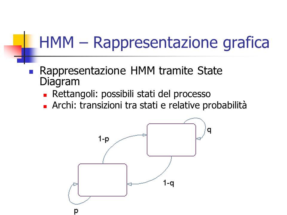 HMM – Rappresentazione grafica Rappresentazione HMM tramite State Diagram Rettangoli: possibili stati del processo Archi: transizioni tra stati e rela