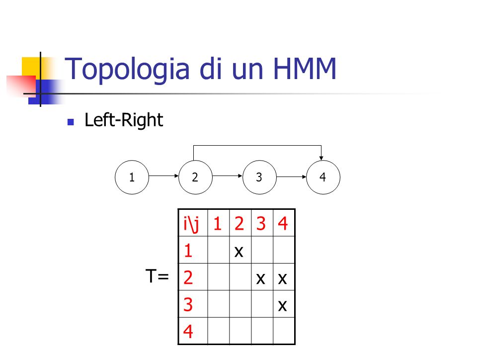 Topologia di un HMM Left-Right 1234 i\j1234 1x 2xx 3x 4 T=