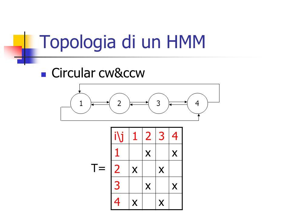 Topologia di un HMM Circular cw&ccw 1234 i\j1234 1xx 2xx 3xx 4xx T=