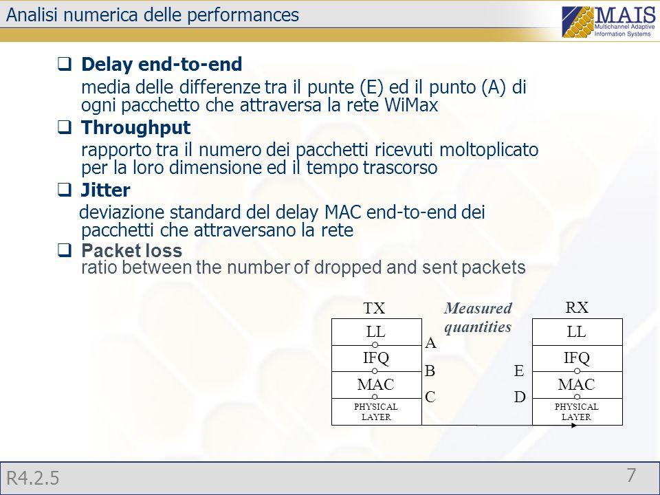 R4.2.5 8 Throughput - FIFO