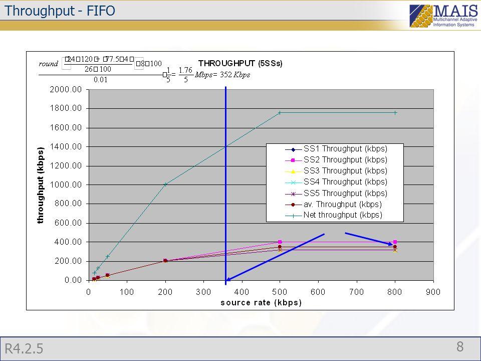R4.2.5 9 Throughput - FIFO