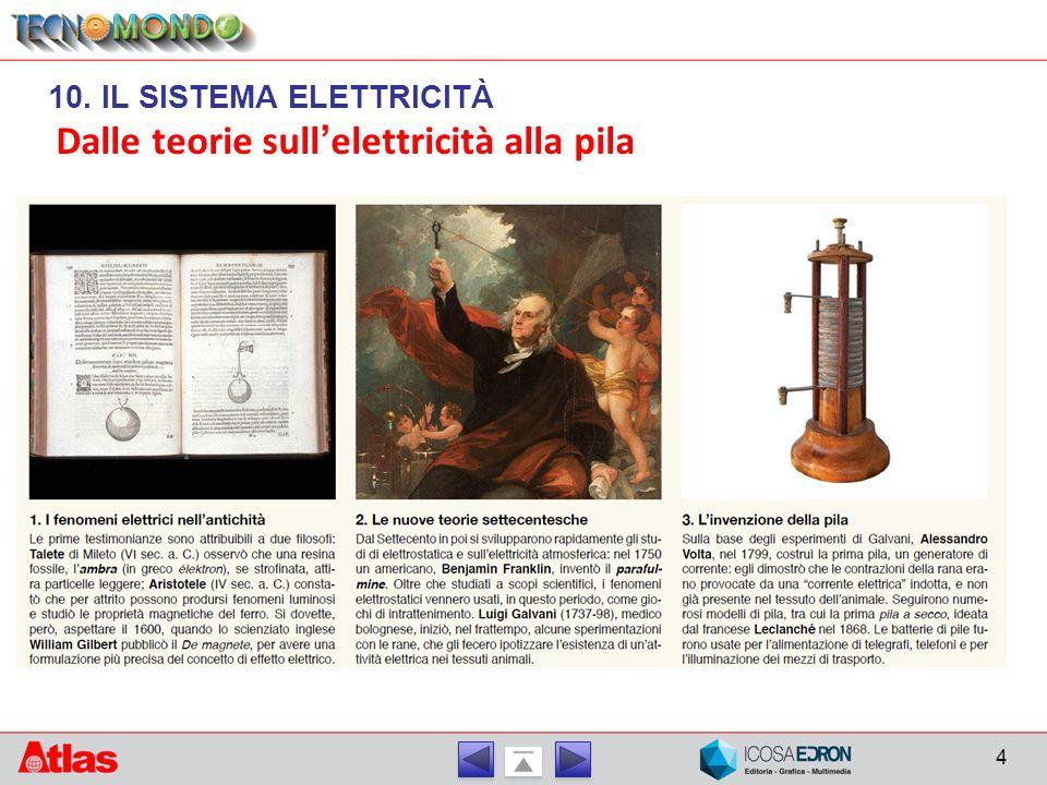 Dalle teorie sull'elettricità alla pila 4 10. IL SISTEMA ELETTRICITÀ