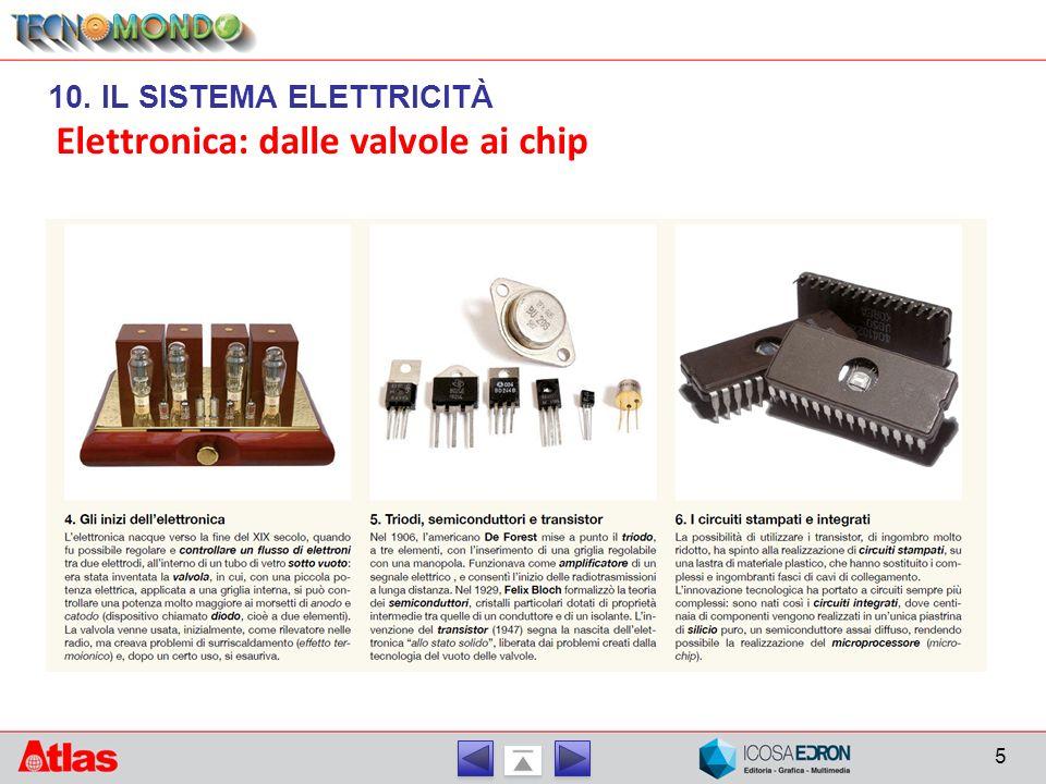 Elettronica: dalle valvole ai chip 5 10. IL SISTEMA ELETTRICITÀ