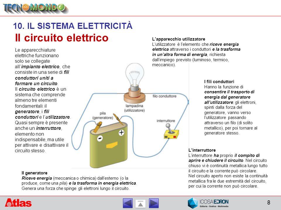 Il circuito elettrico Le apparecchiature elettriche funzionano solo se collegate all'impianto elettrico, che consiste in una serie di fili conduttori uniti a formare un circuito.
