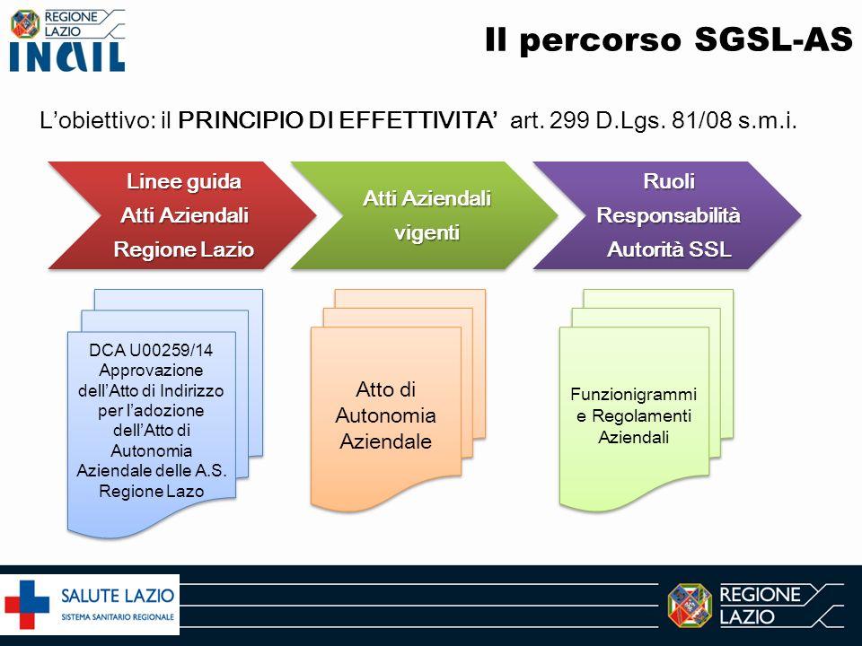 Il percorso SGSL-AS Linee guida Atti Aziendali Regione Lazio Atti Aziendali vigenti Ruoli Responsabilità Autorità SSL Atto di Autonomia Aziendale DCA