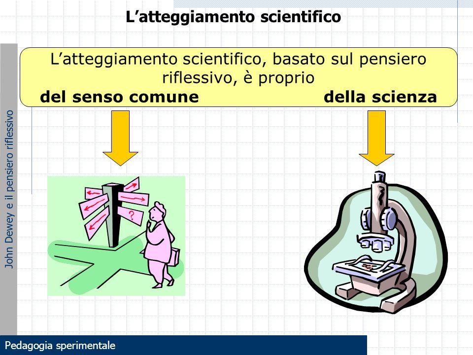 John Dewey e il pensiero riflessivo L'atteggiamento scientifico, basato sul pensiero riflessivo, è proprio del senso comunedella scienza L'atteggiamen