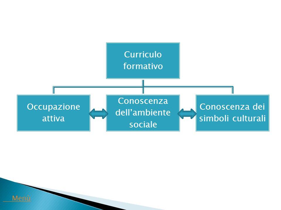 Curriculo formativo Occupazione attiva Conoscenza dell'ambiente sociale Conoscenza dei simboli culturali Menù