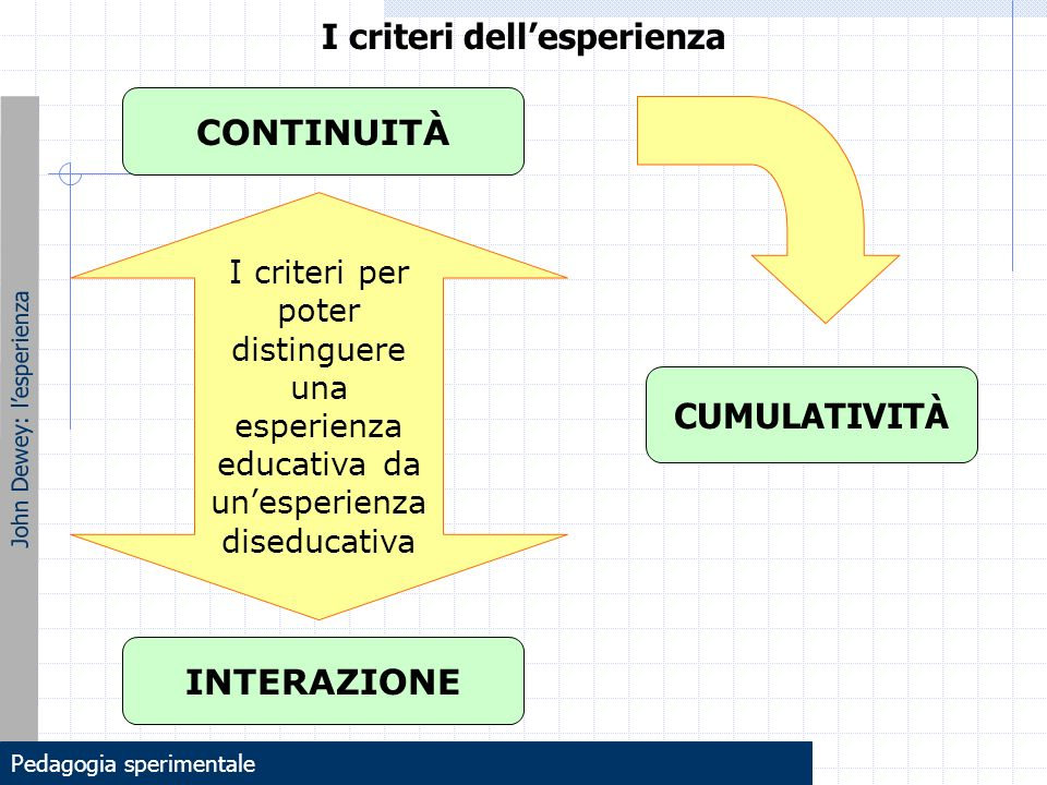 I criteri dell'esperienza John Dewey: l'esperienza Il principio della continuità dell'esperienza significa che ogni esperienza riceve qualcosa da quelle che la hanno preceduta e modifica in qualche modo la qualità di quelle che seguiranno.