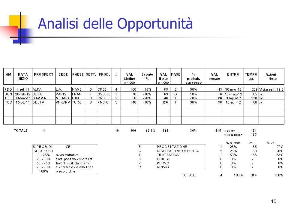 10 Analisi delle Opportunità