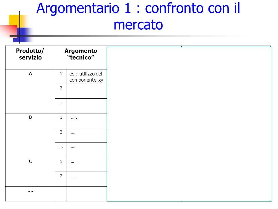 """Argomentario 1 : confronto con il mercato 13 Prodotto/ servizio Argomento """"tecnico"""" Argomento pratico per il Cliente Vantaggio concreto per il Cliente"""